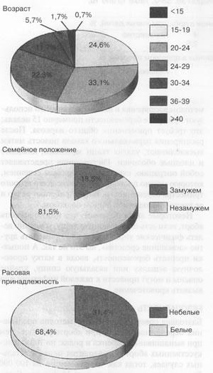 Физиология сексуальности УМастерс ВДжонсон РКолодни